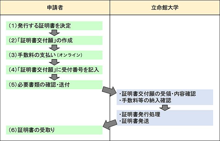 ritsumei_info_flow